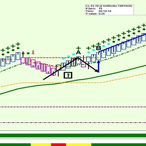 Trading Around Pivot